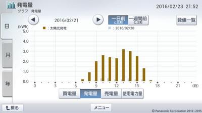 160221_グラフ