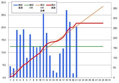 160221_発電グラフ