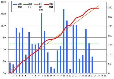 160227_発電グラフ