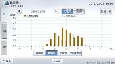 160225_グラフ