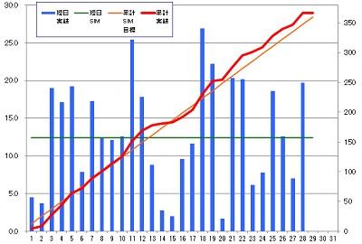 160228_発電グラフ