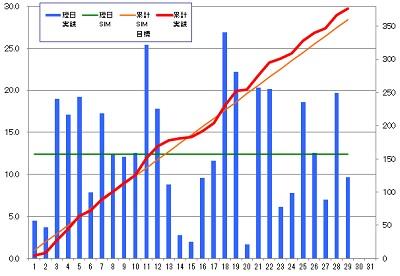 160229_発電グラフ