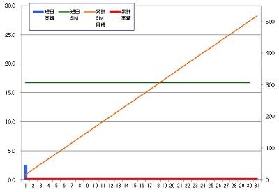 160301_発電グラフ