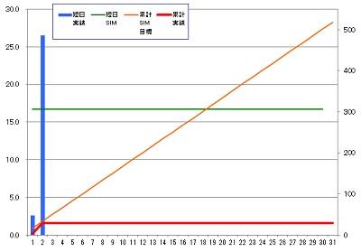 160302_発電グラフ