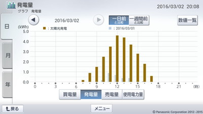 160302_グラフ