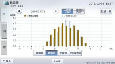 160303_グラフ