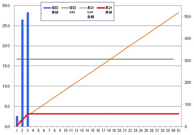 160303_発電グラフ