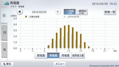 160305_グラフ