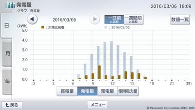 160306_グラフ