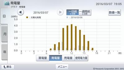 160307_グラフ