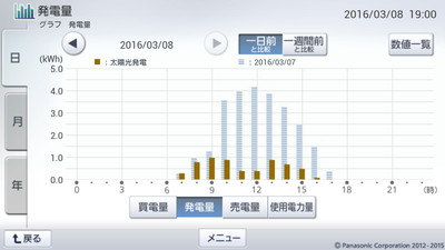 160308_グラフ
