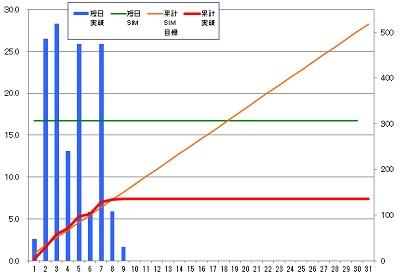 160309_発電グラフ