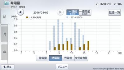 160309_グラフ