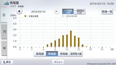 160310_グラフ