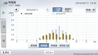 160311_グラフ