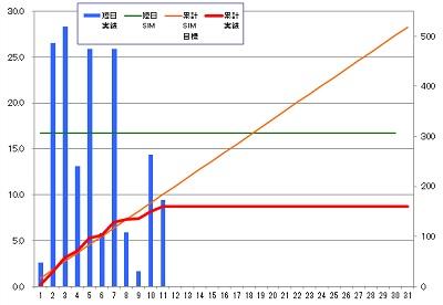 160311_発電グラフ