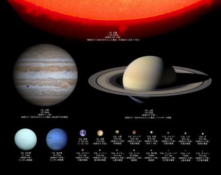 地球 太陽 太陽系の各惑星の大きさ 比較