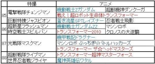 巨大ロボ特撮&アニメ年表 (85~8)