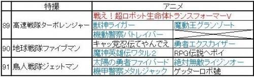 巨大ロボ特撮&アニメ年表 (89~91)