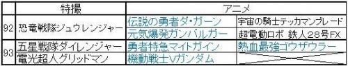 巨大ロボ特撮&アニメ年表 (92~3)