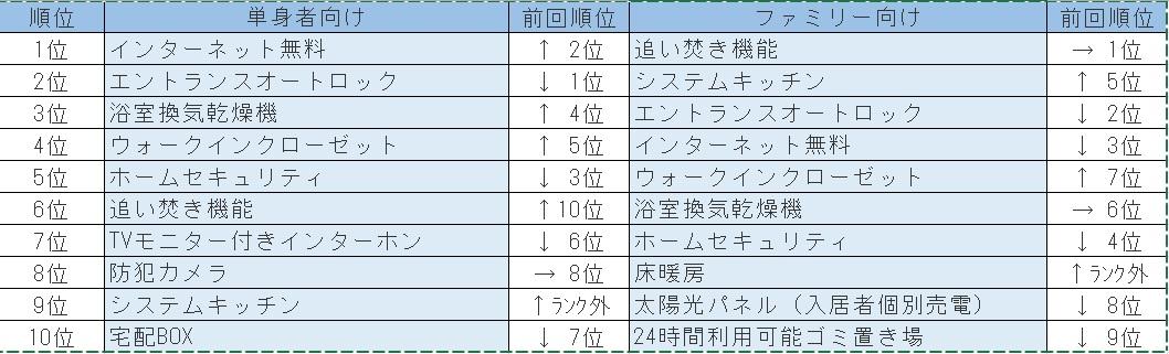 賃貸アパートマンション 人気設備ランキング2015  田口不動産