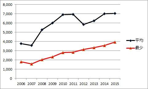 動員グラフ~2015