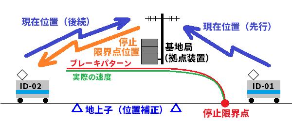 ATACSの列車間隔制御のイメージ。車両・基地局双方が無線により現在位置をリアルタイムで把握し、後続列車に対し進んでよい限界点を指示する。