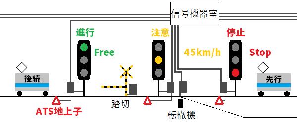 従来の閉塞を用いた信号システムのイメージ。線路を一定区間ごとに区切り、各区間に1列車のみ存在させ、先行列車に近づくほど制限速度を低くすることで衝突を防止する。
