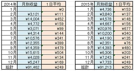 年間収益合計2014-2015