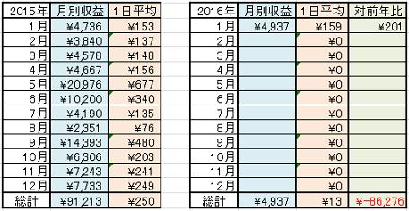 月間稼ぎ状況2016-1-30
