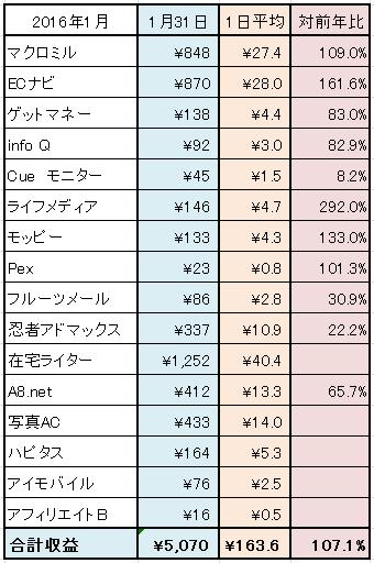 2016-1月ネット稼ぎサイト別