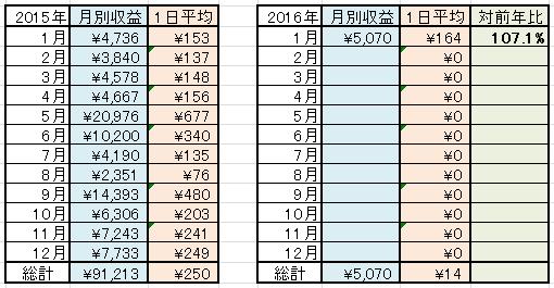2016-1月年別稼ぎ状況
