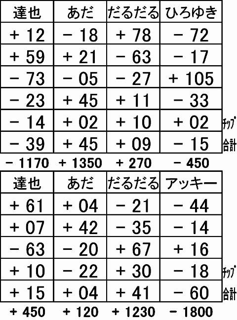 20151219結果表
