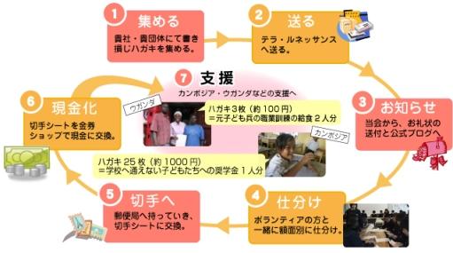 obj_dekirukoto_hagaki3.jpg