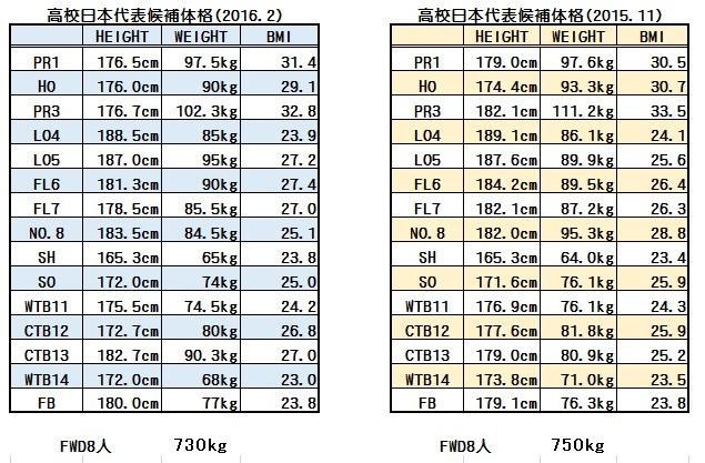 高校日本代表候補体格比較(201602-201511)