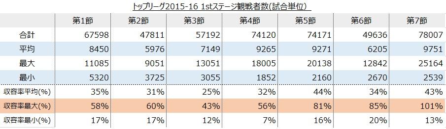 トップリーグ2015-16 1stステージ(試合単位)