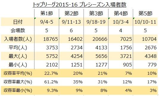 トップリーグ2015-16 プレシーズンリーグ(会場単位)
