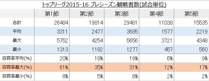 トップリーグ2015-16 プレシーズンリーグ(試合単位)