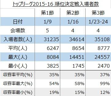 トップリーグ2015-16順位決定トーナメント(会場単位)