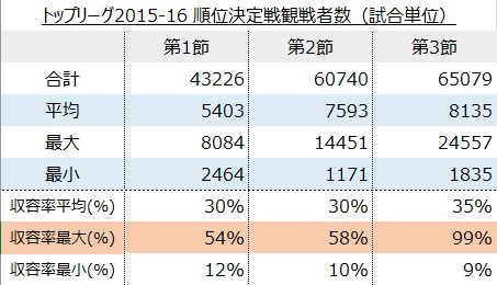 トップリーグ2015-16順位決定トーナメント(試合単位)