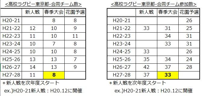 高校ラグビー東京都合同チーム調べ20160302