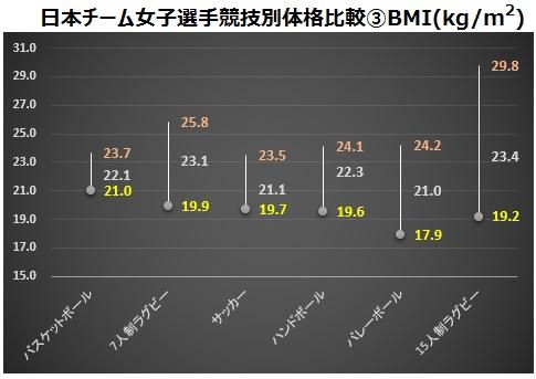 女子チーム体格比較(BMI)