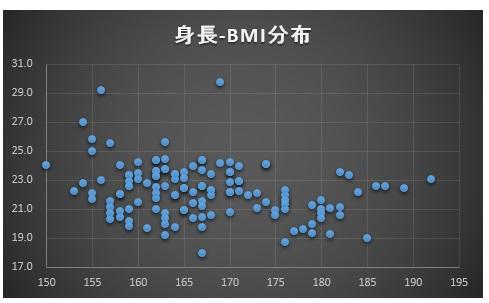 女子チーム比較身長-BMI分布