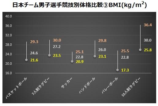 男子競技別体格比較③BMI