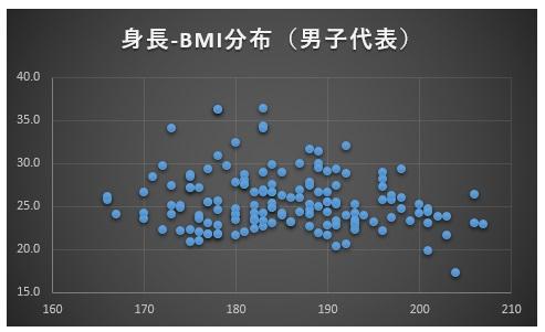 男子競技別体格比較身長-bmi分布