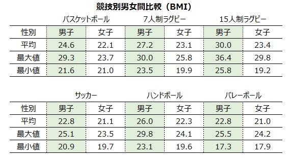 競技別男女間比較(BMI)