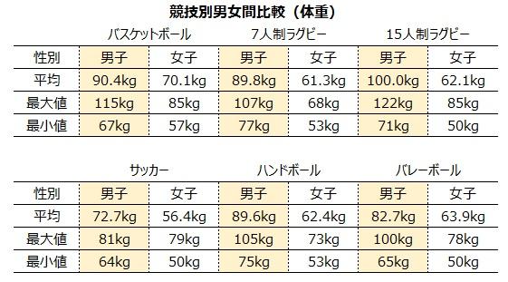競技別男女間比較(体重)