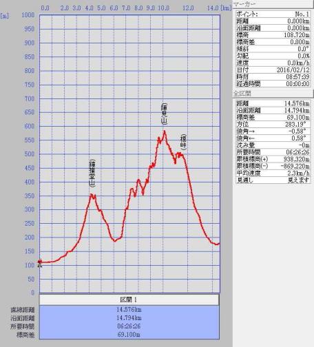 20160212鐘撞山グラフ