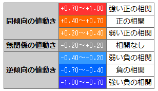 指定期間の相関係数マトリックスの凡例