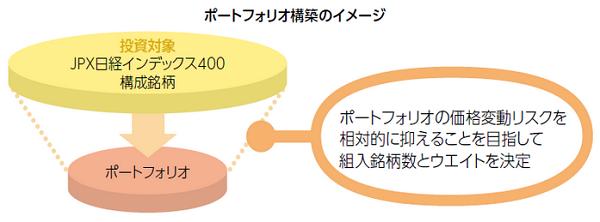 ひとくふう日本株式ファンドポートフォリオ構築のイメージ